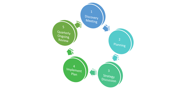 Asset Management planning process